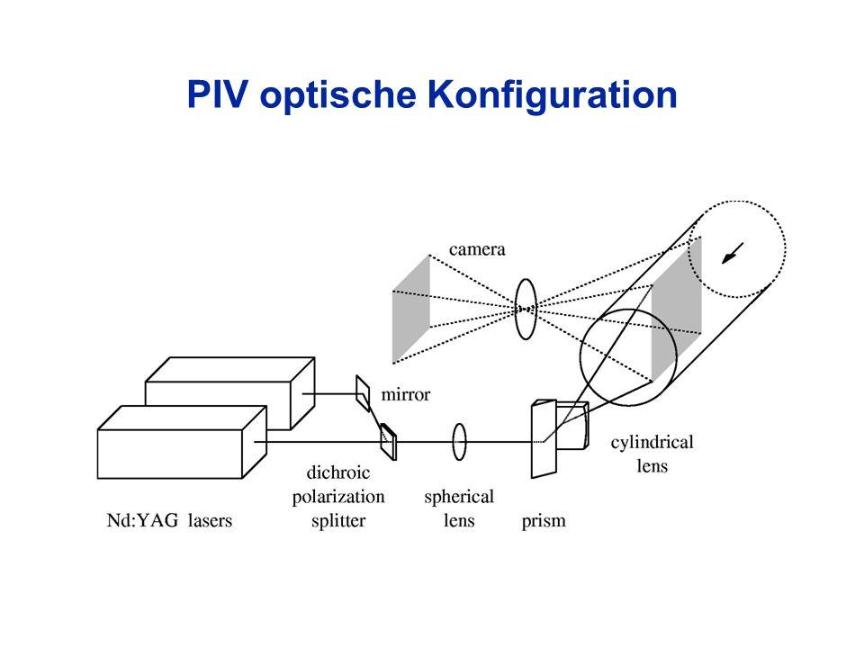 PIV optische Konfiguration