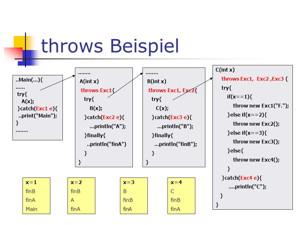 throws Beispiel C(int x) throws Exc1, Exc2 ,Exc3 { try{ if(x==1){