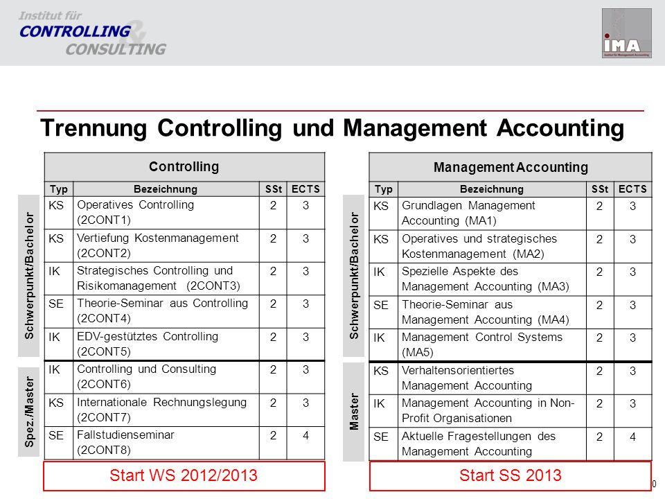 Trennung Controlling und Management Accounting