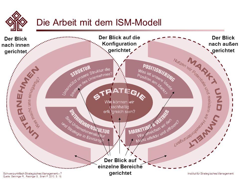 Die Arbeit mit dem ISM-Modell