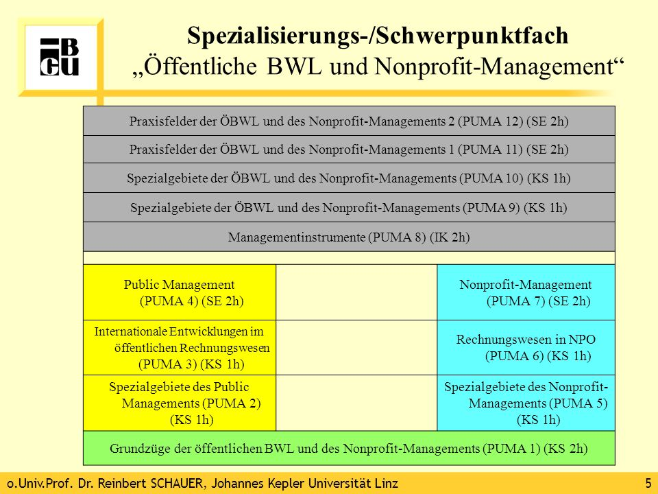 """Spezialisierungs-/Schwerpunktfach """"Öffentliche BWL und Nonprofit-Management"""