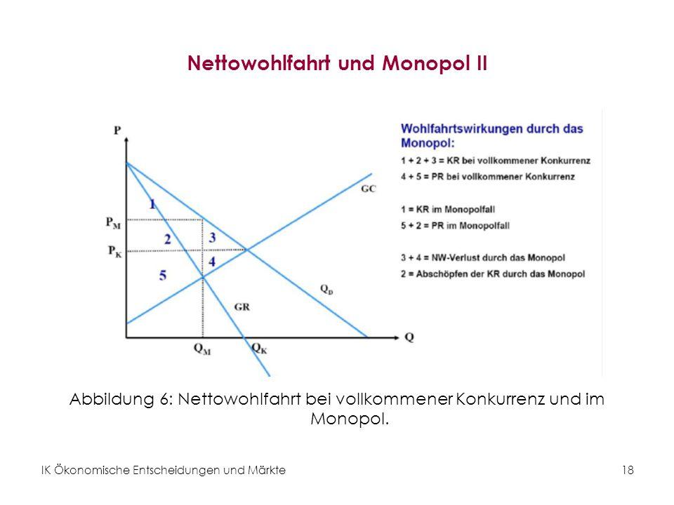 Nettowohlfahrt und Monopol II