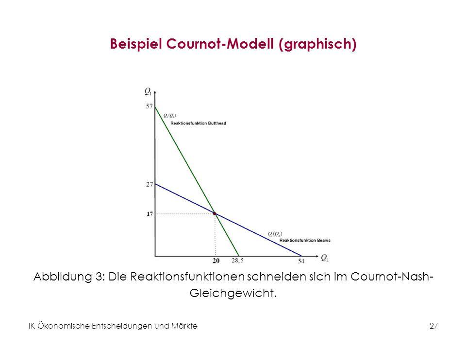 Beispiel Cournot-Modell (graphisch)