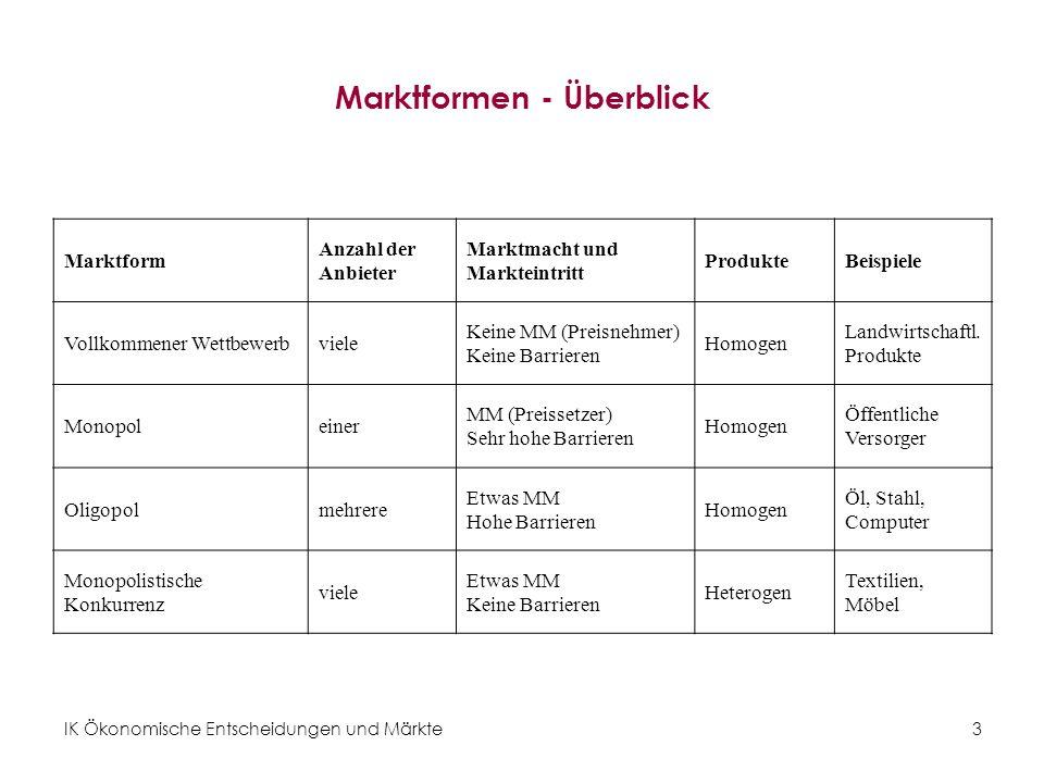 Marktformen - Überblick