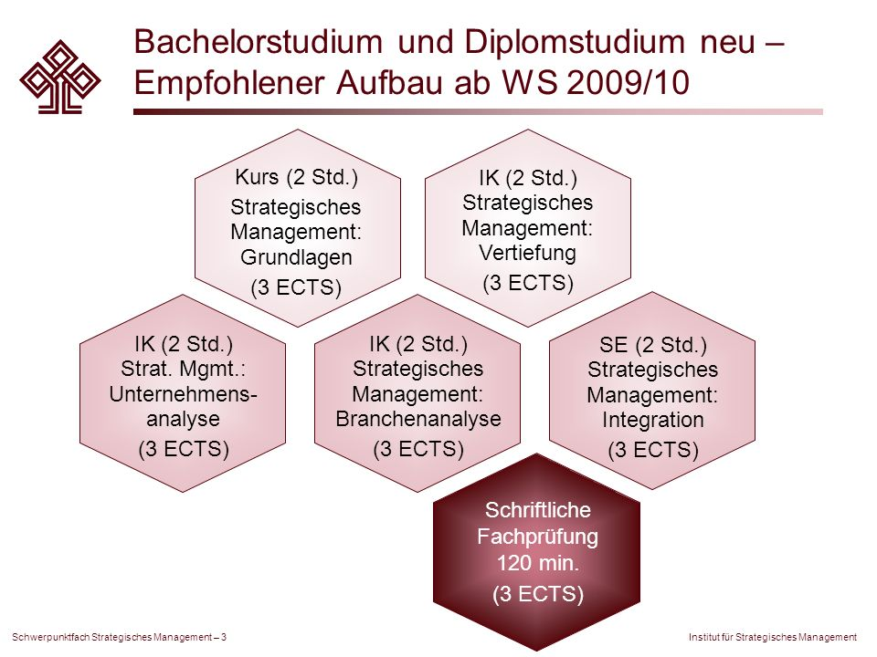 Bachelorstudium und Diplomstudium neu – Empfohlener Aufbau ab WS 2009/10