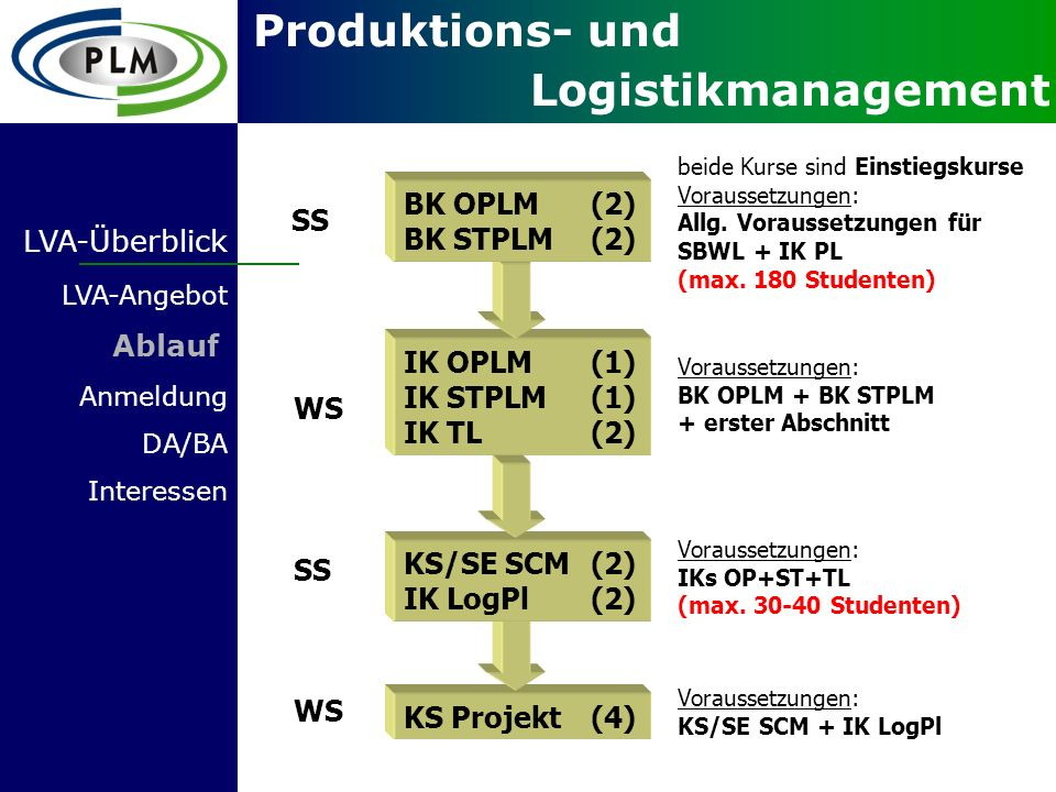 BK OPLM (2) SS BK STPLM (2) LVA-Überblick Ablauf IK OPLM (1)