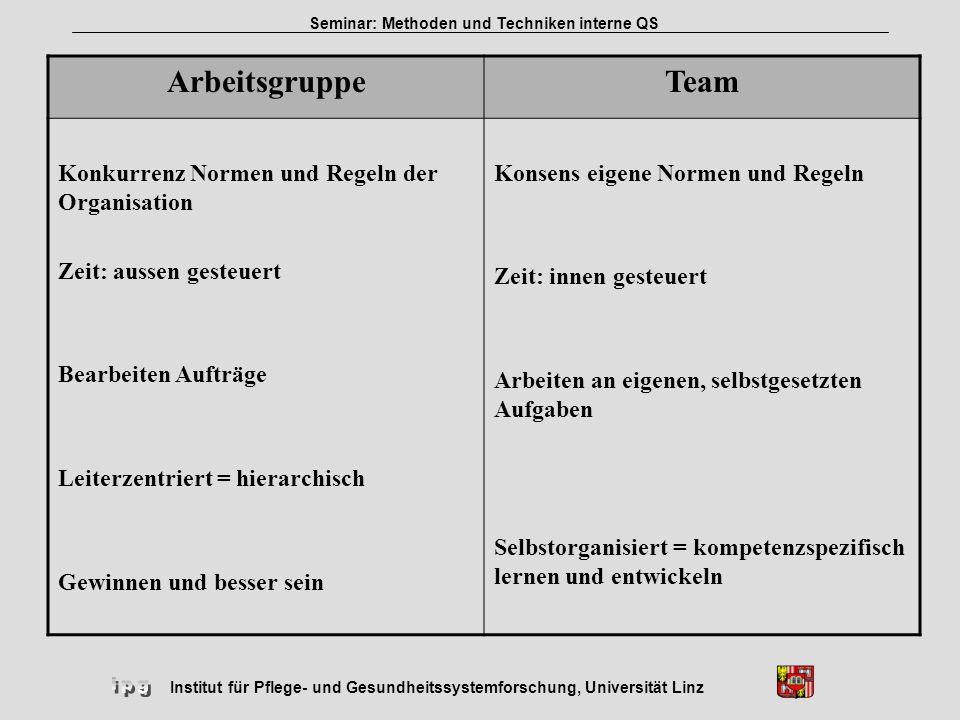 Arbeitsgruppe Team Konkurrenz Normen und Regeln der Organisation