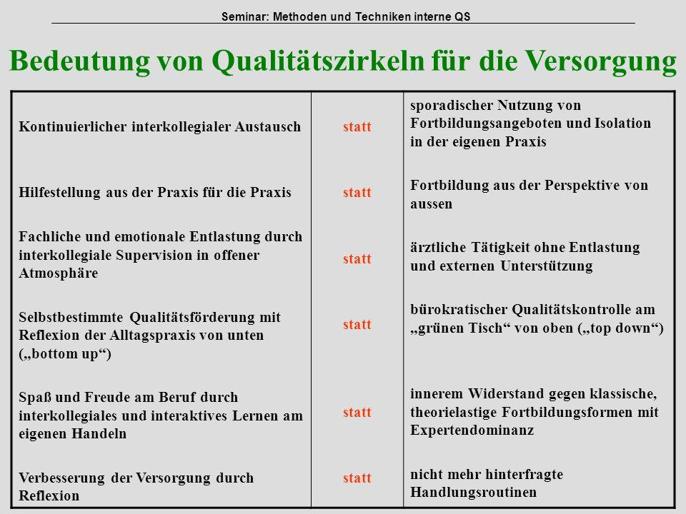 Bedeutung von Qualitätszirkeln für die Versorgung