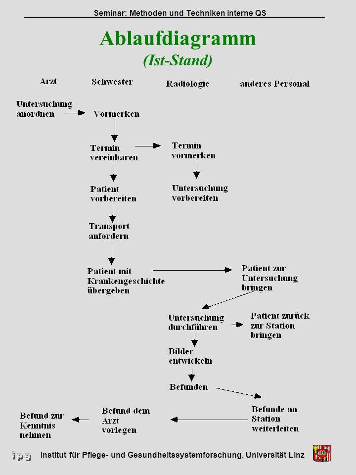 Ablaufdiagramm (Ist-Stand)