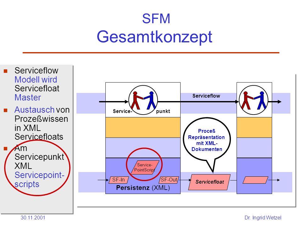 Proceß Repräsentation mit XML- Dokumenten