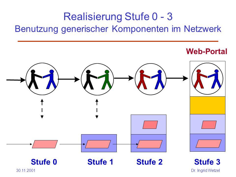 Realisierung Stufe 0 - 3 Benutzung generischer Komponenten im Netzwerk