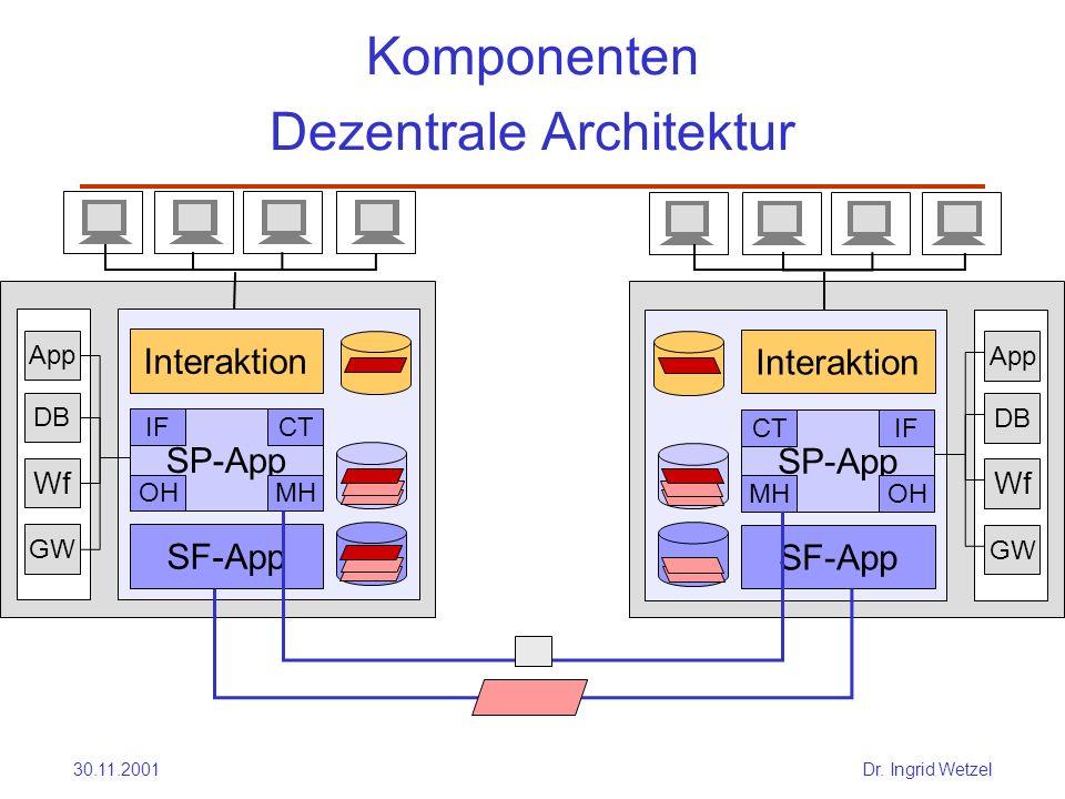 Komponenten Dezentrale Architektur