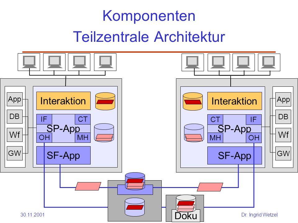 Komponenten Teilzentrale Architektur