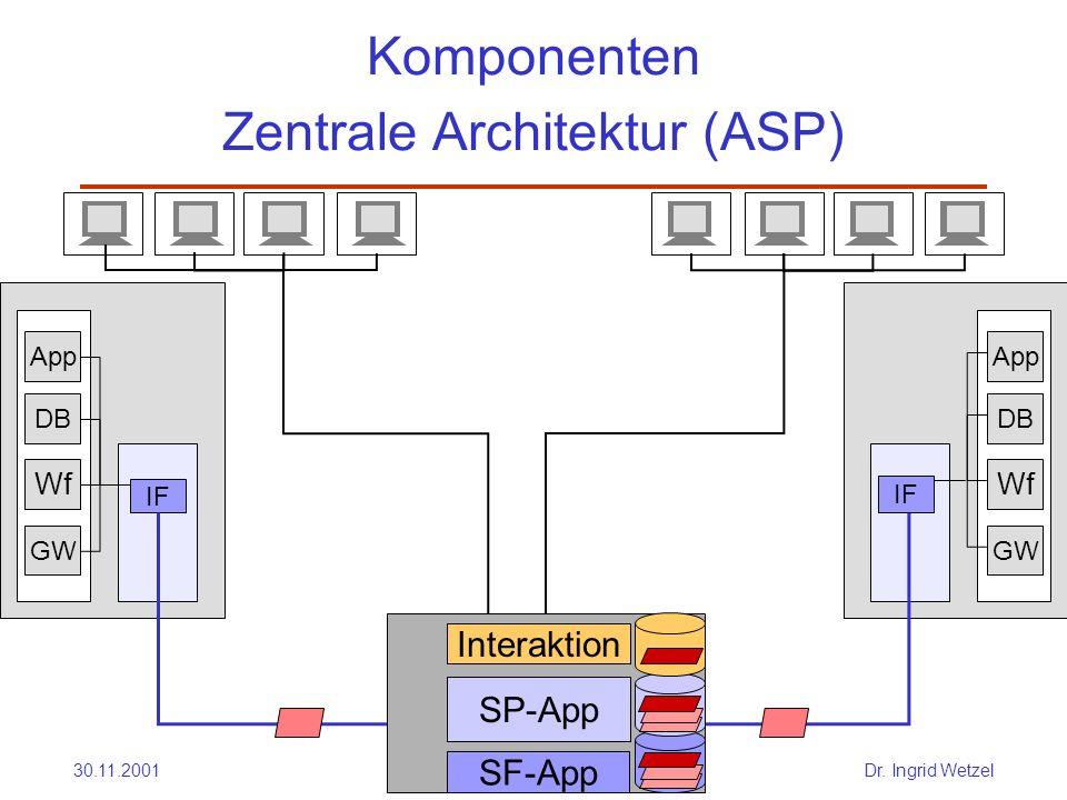 Komponenten Zentrale Architektur (ASP)