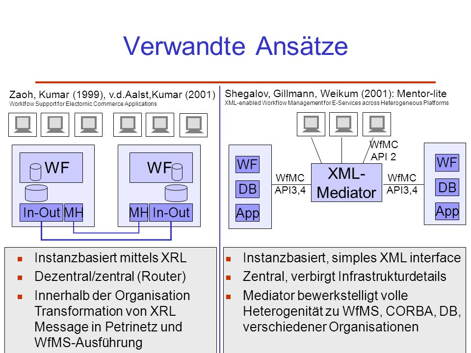 Verwandte Ansätze XML- Mediator WF WF