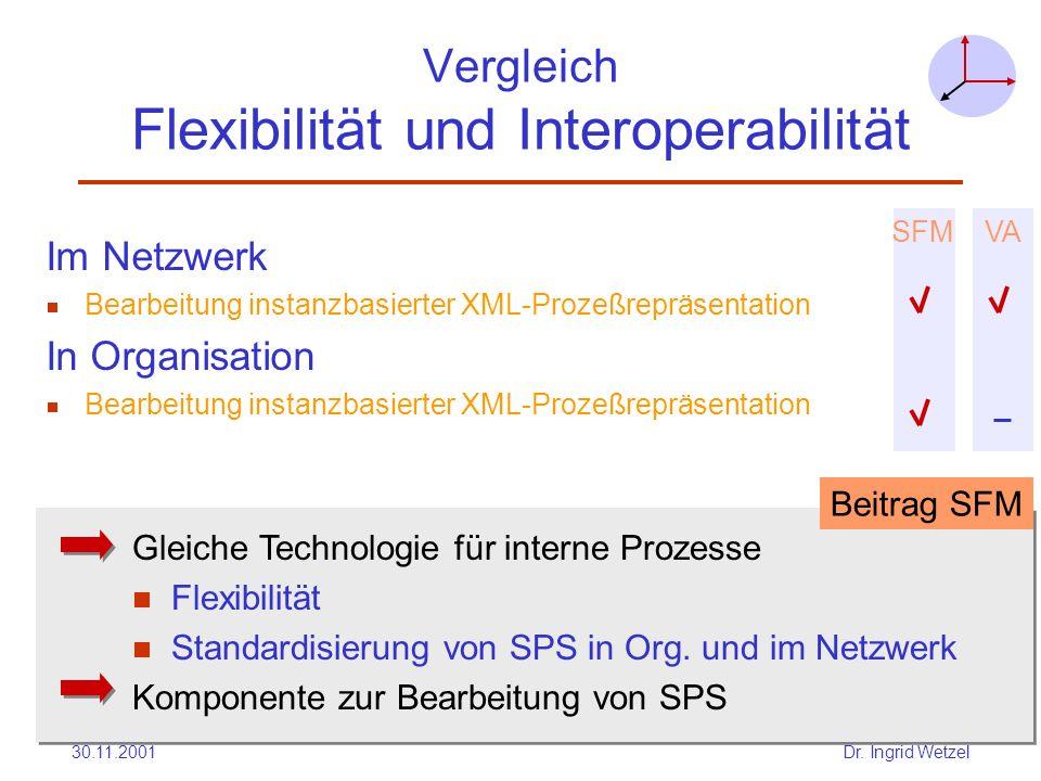 Vergleich Flexibilität und Interoperabilität