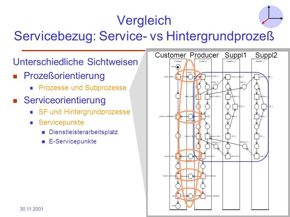 Vergleich Servicebezug: Service- vs Hintergrundprozeß