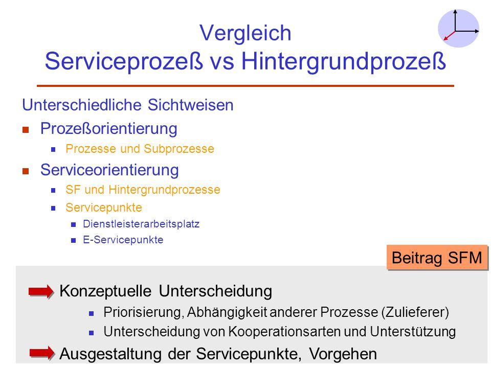 Vergleich Serviceprozeß vs Hintergrundprozeß