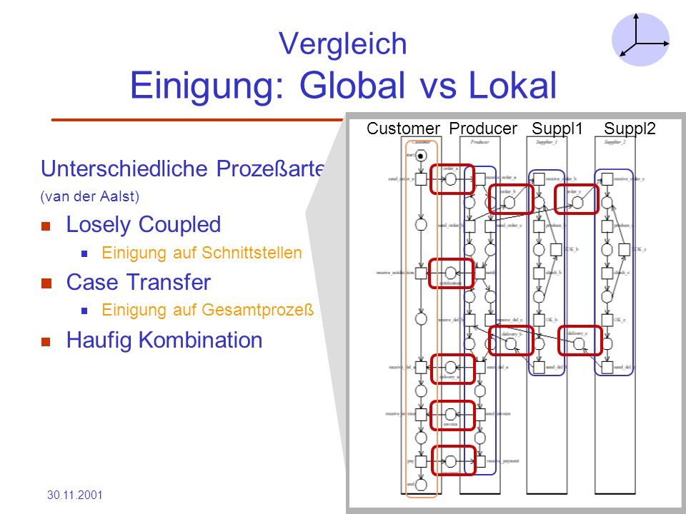 Vergleich Einigung: Global vs Lokal