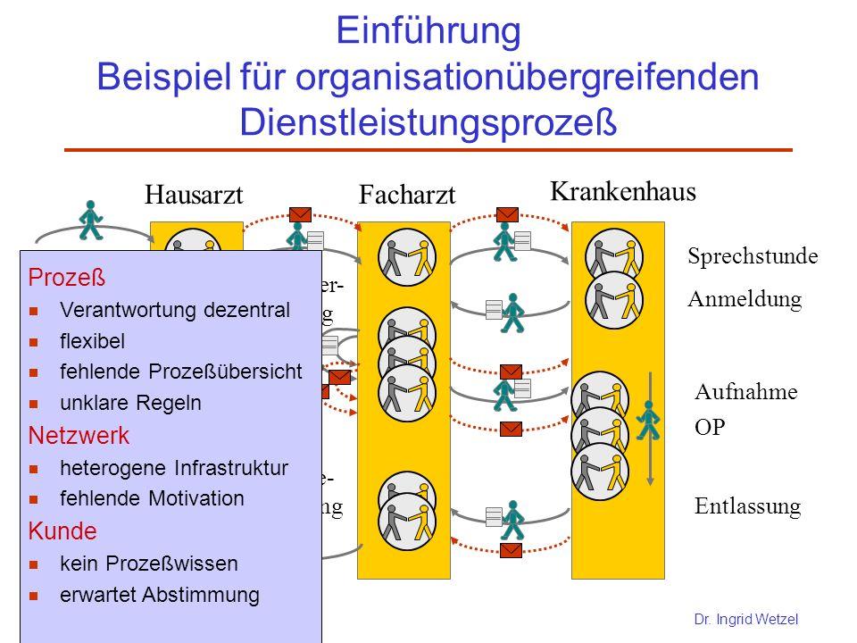 Einführung Beispiel für organisationübergreifenden Dienstleistungsprozeß