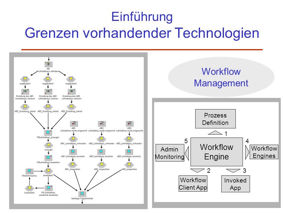 Einführung Grenzen vorhandender Technologien