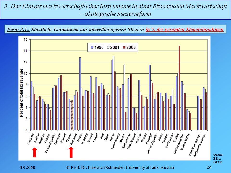3. Der Einsatz marktwirtschaftlicher Instrumente in einer ökosozialen Marktwirtschaft – ökologische Steuerreform
