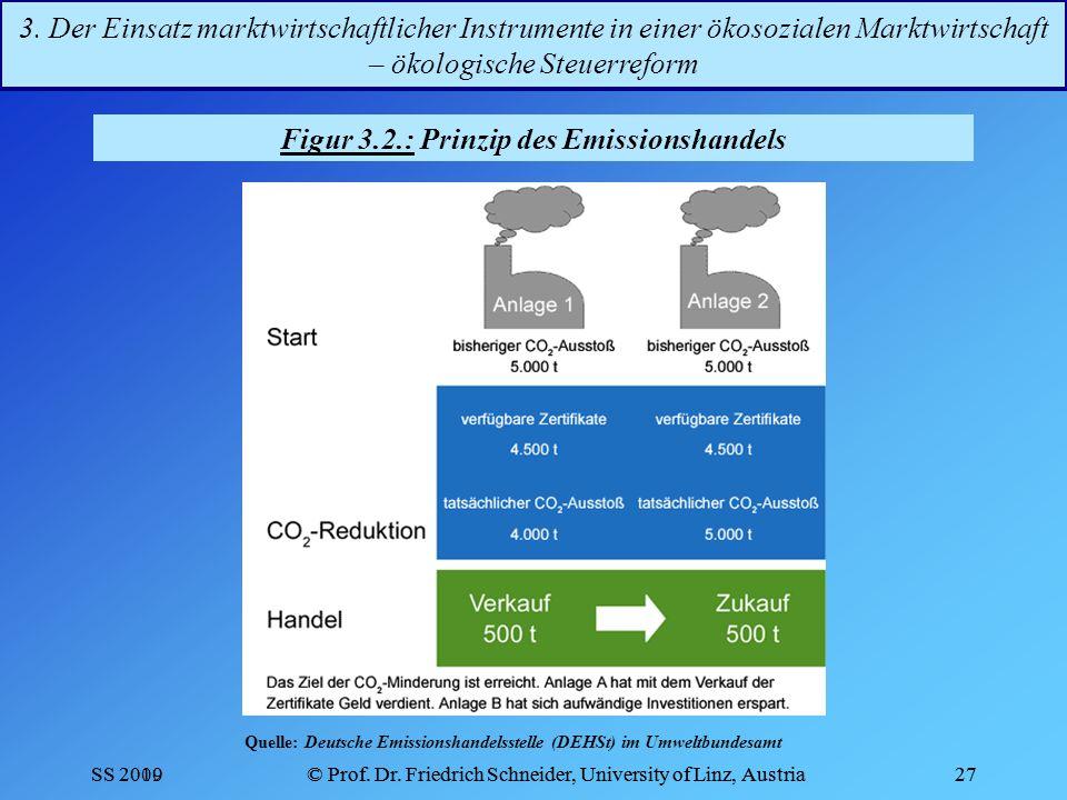 Figur 3.2.: Prinzip des Emissionshandels