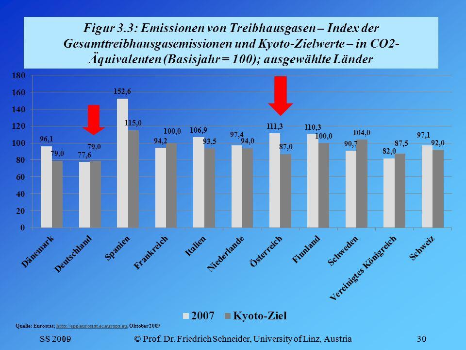 Figur 3.3: Emissionen von Treibhausgasen – Index der Gesamttreibhausgasemissionen und Kyoto-Zielwerte – in CO2-Äquivalenten (Basisjahr = 100); ausgewählte Länder