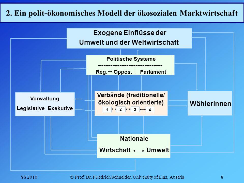 2. Ein polit-ökonomisches Modell der ökosozialen Marktwirtschaft