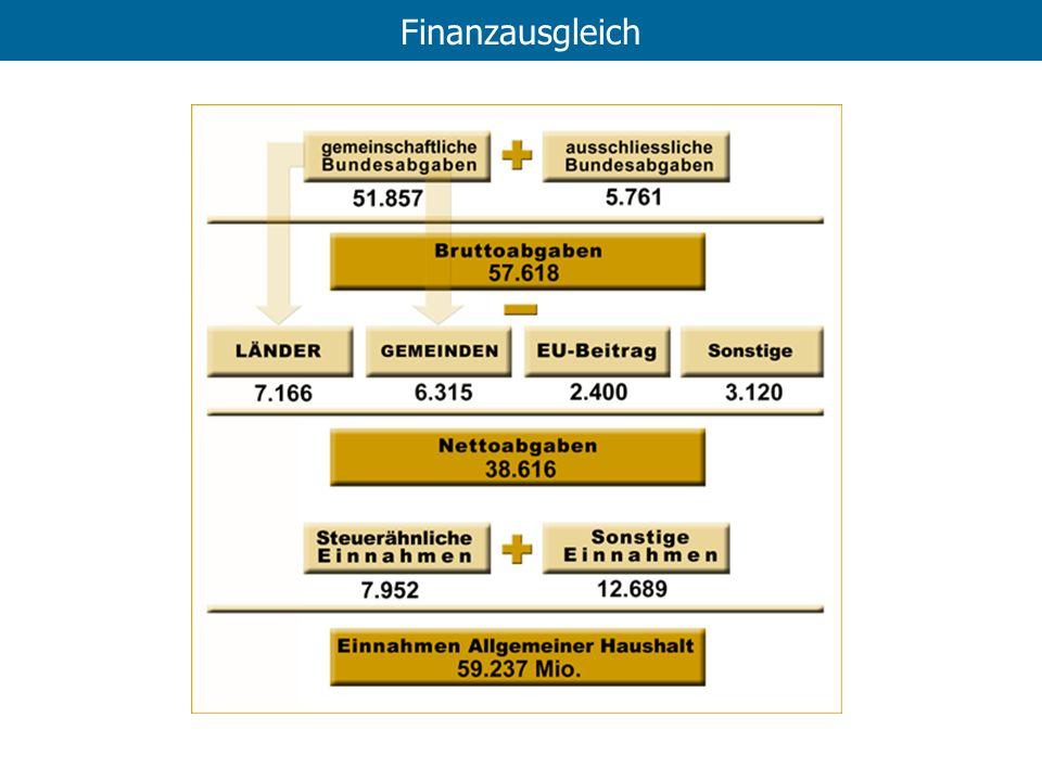 Finanzausgleich Was macht der Staat jetzt mit all den Einnahmen > Aufgaben d. Staates!