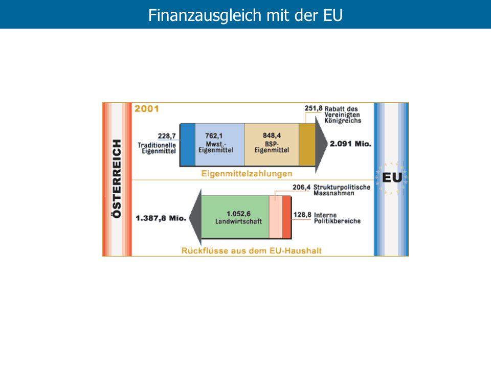 Finanzausgleich mit der EU