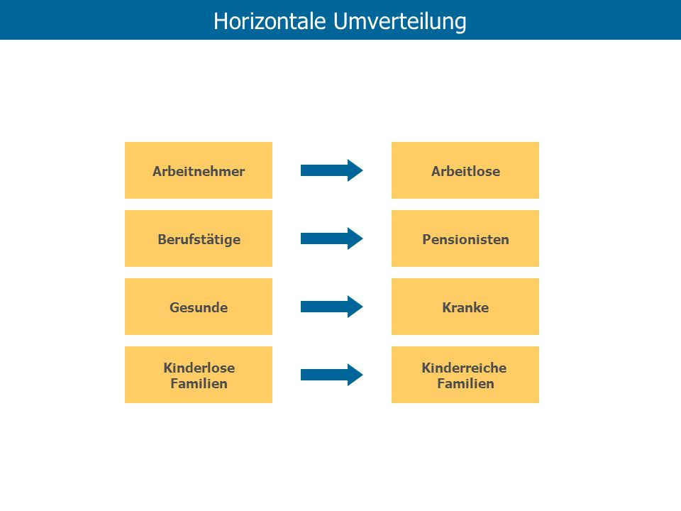 Horizontale Umverteilung