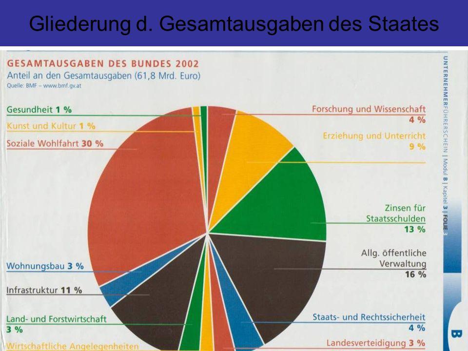 Gliederung d. Gesamtausgaben des Staates