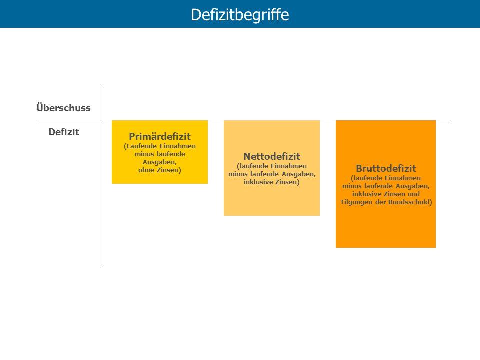 Defizitbegriffe Überschuss Defizit Primärdefizit Nettodefizit