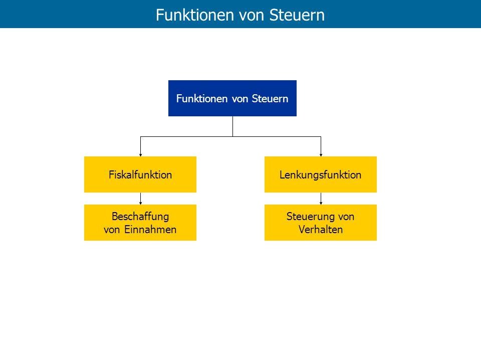 Funktionen von Steuern