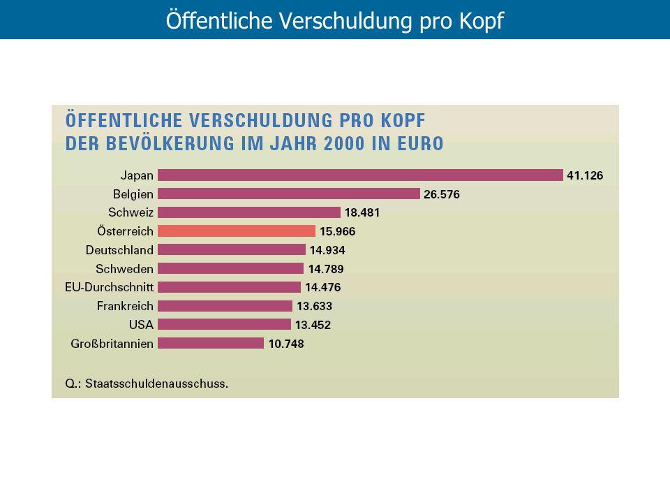 Öffentliche Verschuldung pro Kopf