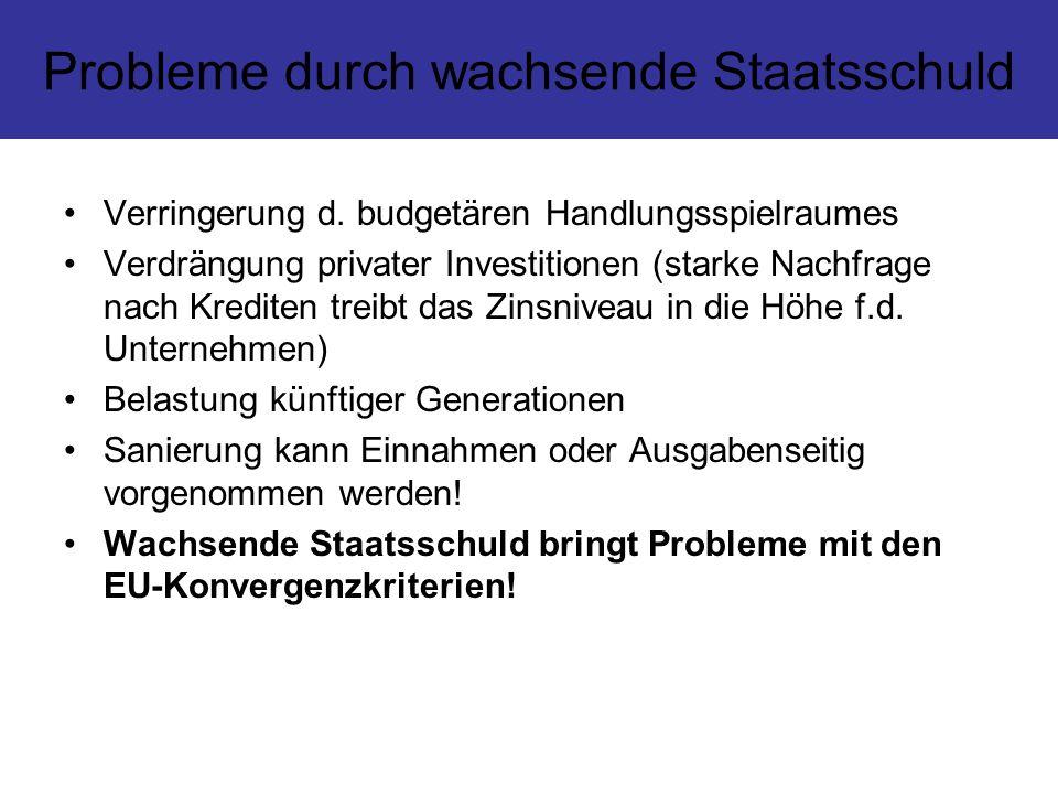 Probleme durch wachsende Staatsschuld