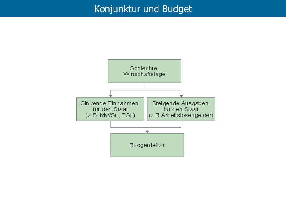 Konjunktur und Budget