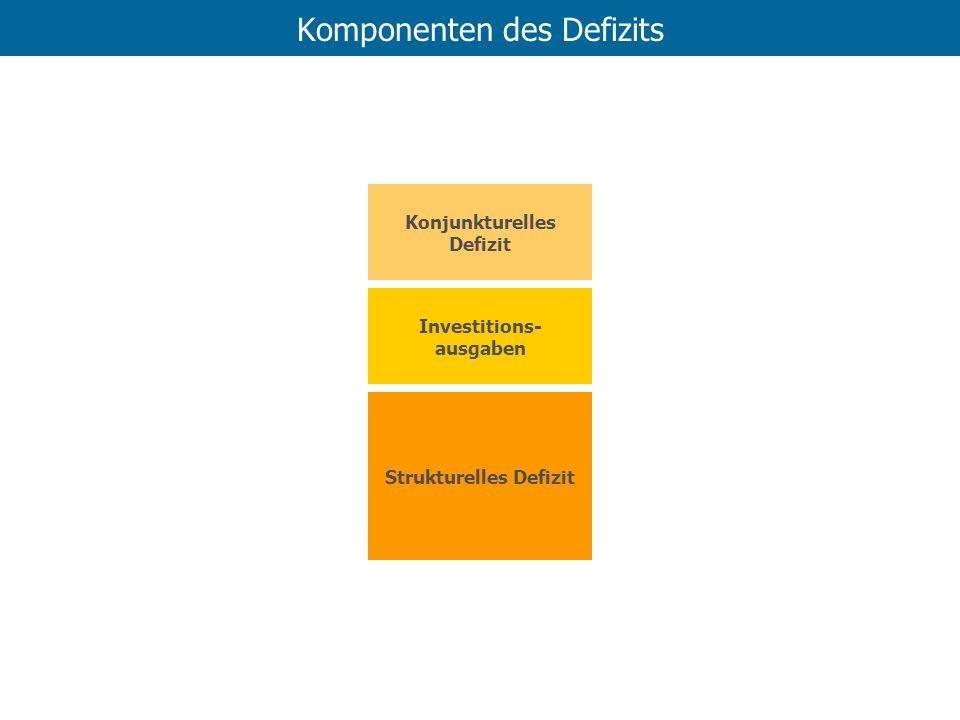 Komponenten des Defizits