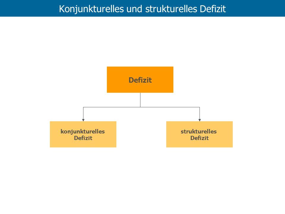 Konjunkturelles und strukturelles Defizit