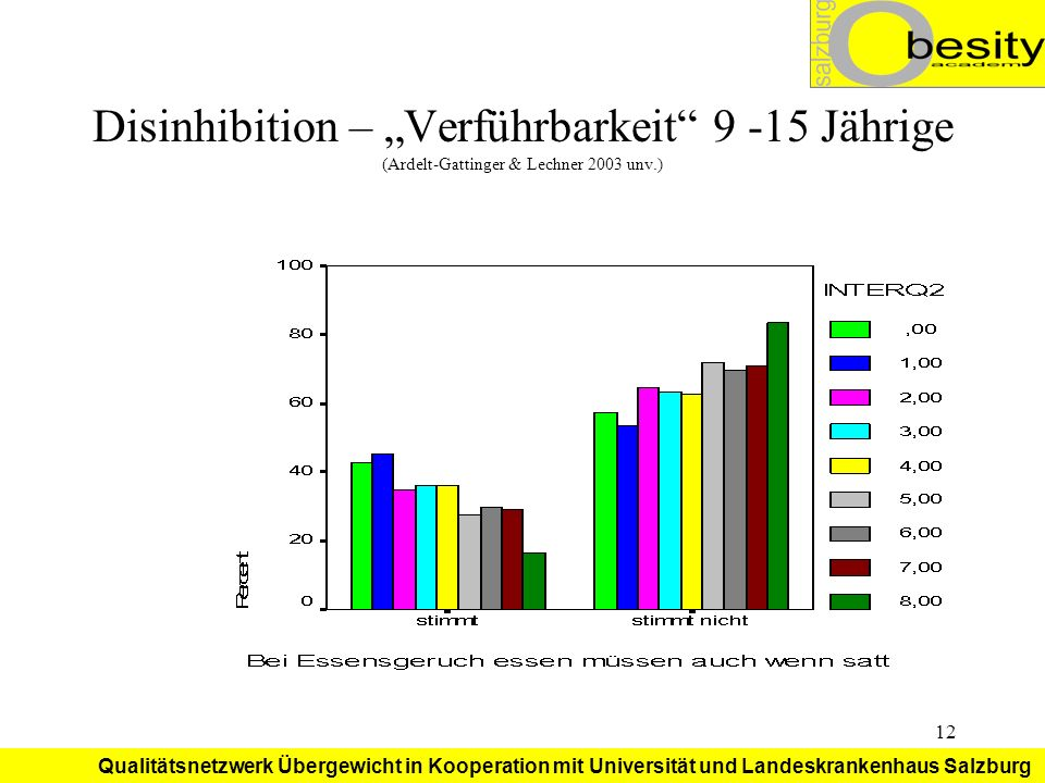 """Disinhibition – """"Verführbarkeit 9 -15 Jährige (Ardelt-Gattinger & Lechner 2003 unv.)"""