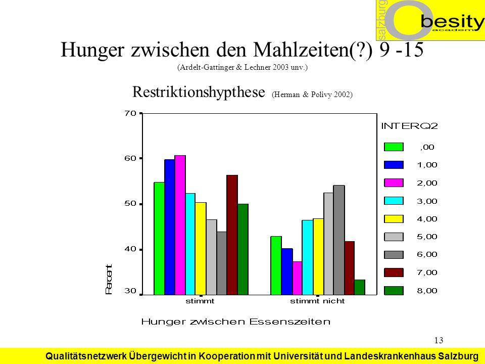 Hunger zwischen den Mahlzeiten(