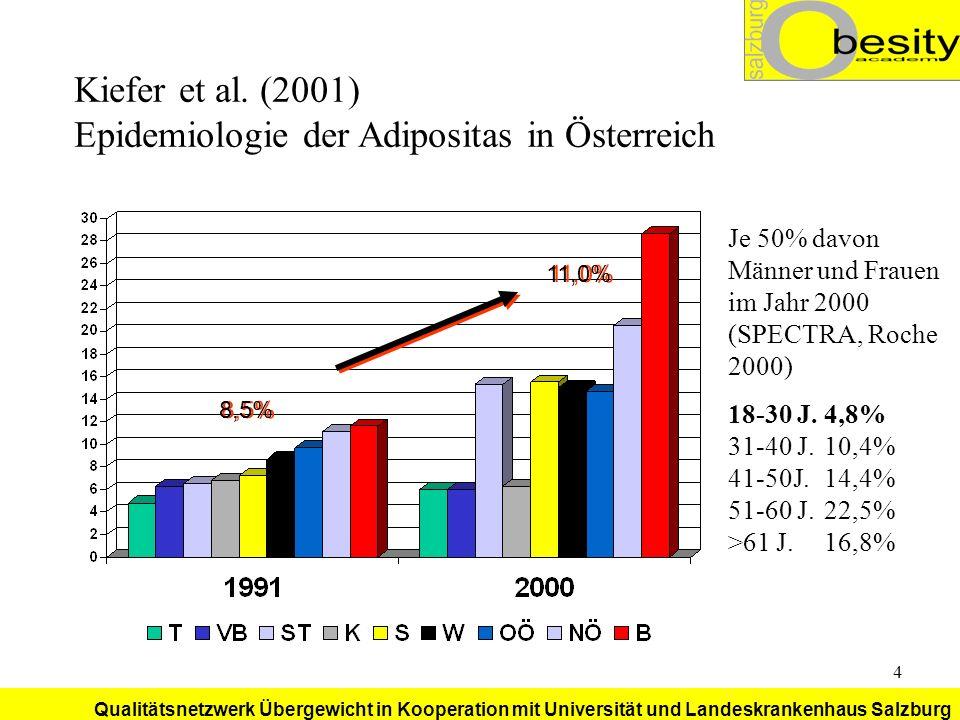 Kiefer et al. (2001) Epidemiologie der Adipositas in Österreich