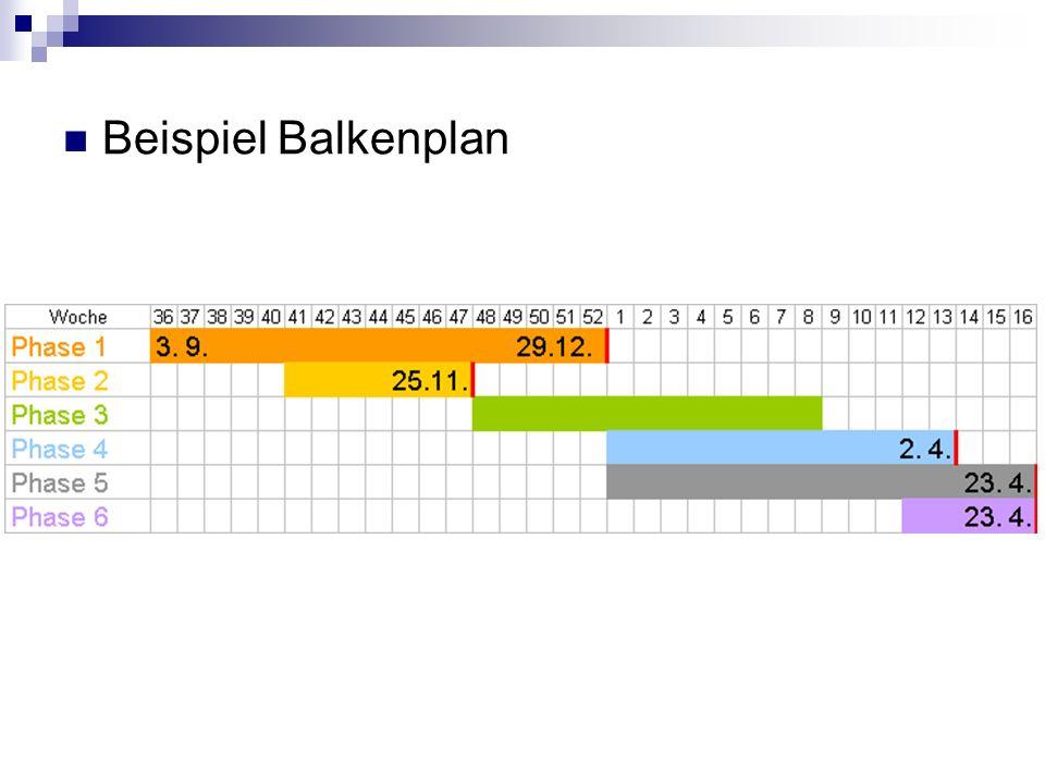 Beispiel Balkenplan