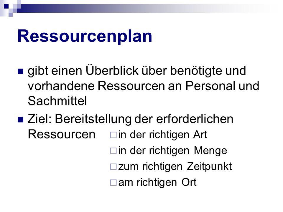 Ressourcenplan gibt einen Überblick über benötigte und vorhandene Ressourcen an Personal und Sachmittel.