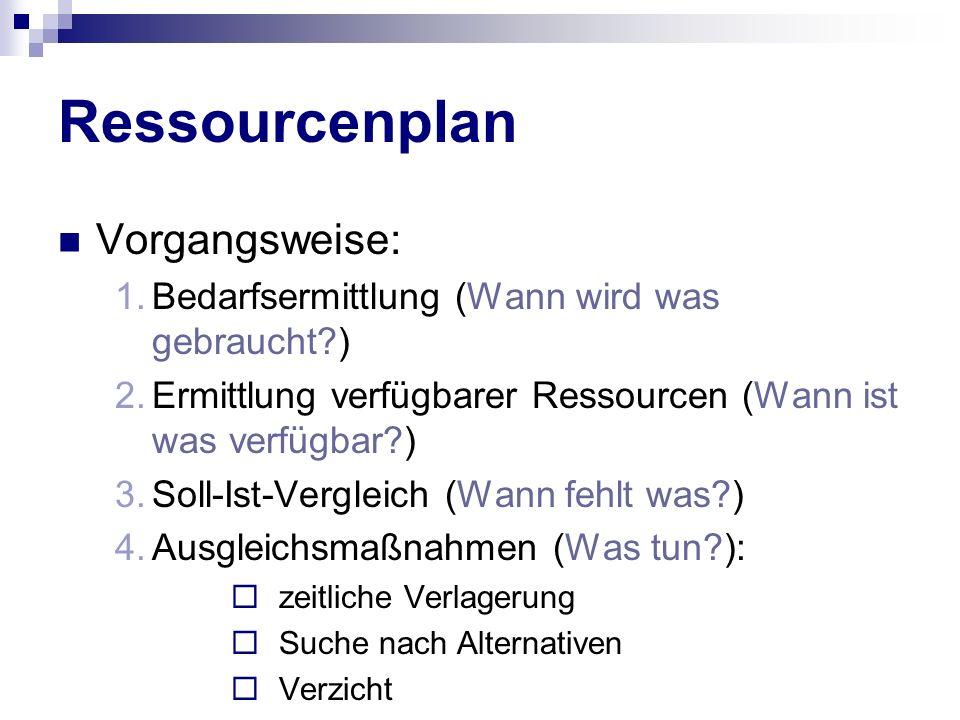 Ressourcenplan Vorgangsweise: