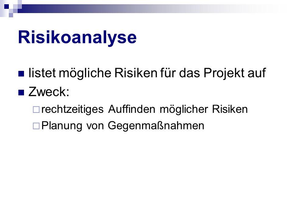 Risikoanalyse listet mögliche Risiken für das Projekt auf Zweck: