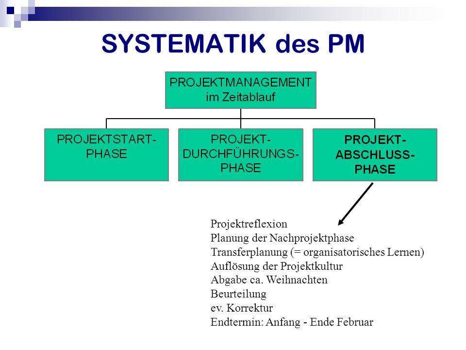 SYSTEMATIK des PM Projektreflexion Planung der Nachprojektphase