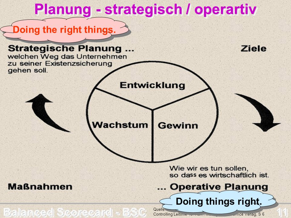 Planung - strategisch / operartiv