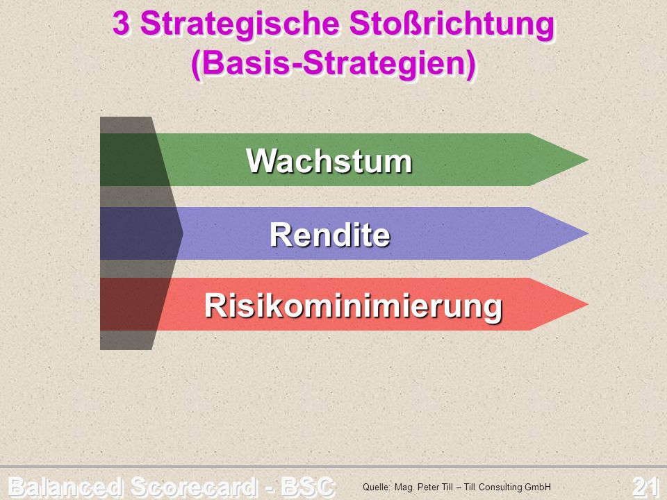 3 Strategische Stoßrichtung (Basis-Strategien)